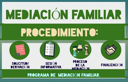 proced_med_fam_2015.JPG