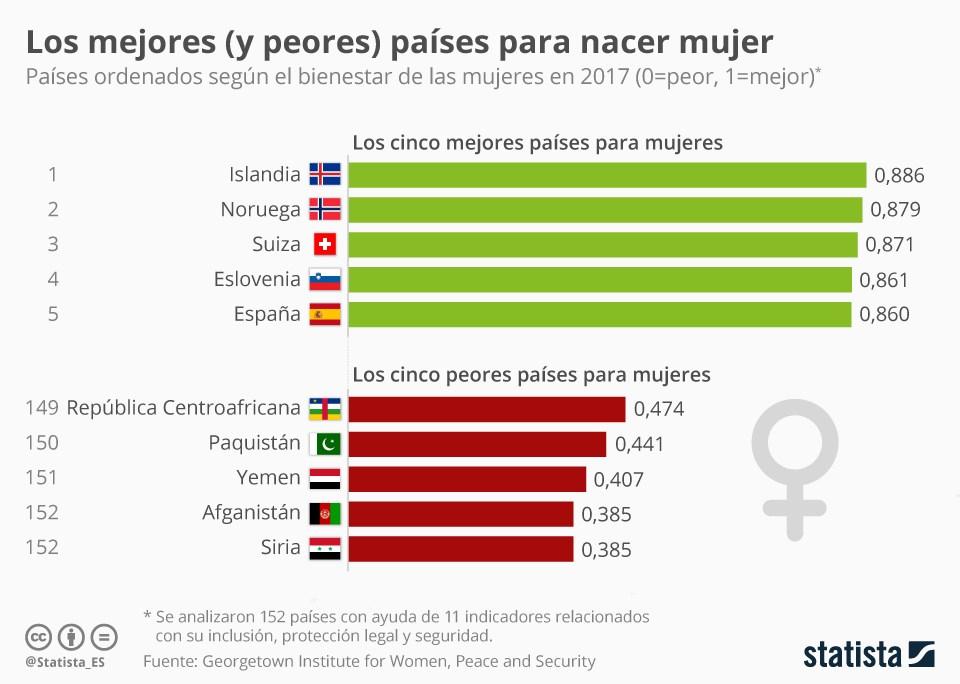 chartoftheday_11772_espana_quinto_mejor_pais_del_mundo_para_nacer_mujer_segun_un_estudio_n.jpg