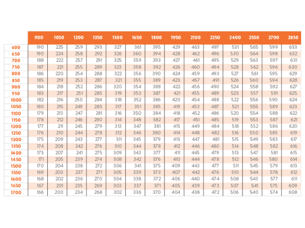 tabla-manutencion-cálculo